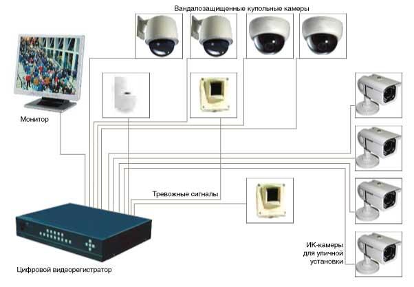 Работают ли камеры видеонаблюдения если их отключить